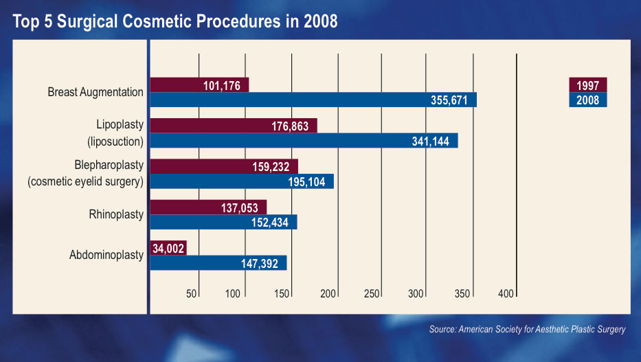 Top 5 Surgical Procedures: 1997-2008