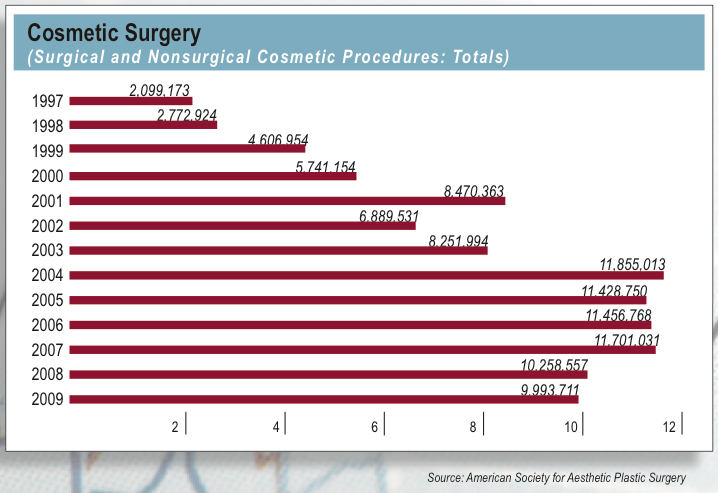 increasing rate of plastic surgery among The annual plastic surgery procedural statistics show that in 2015  performed in  the united states in 2015, a 2 percent increase over 2014.