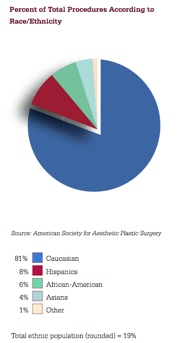 plastic surgery research I am starting medical school this year what are good topics/areas for research that would be applicable to plastic surgery also, what are the best.