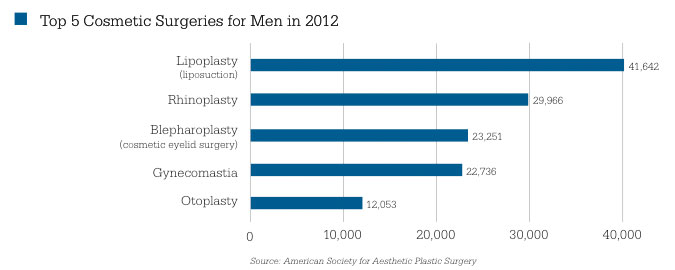 2012 Top Procedures for Men