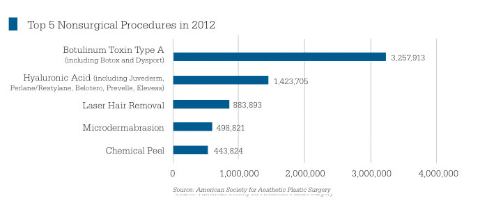 2012 Top Nonsurgical Procedures