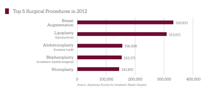 2012 Top Surgical Procedures