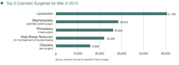 2013 Top Procedures for Men