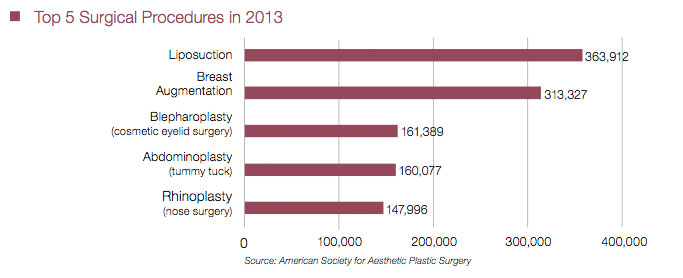 2013 Top Surgical Procedures