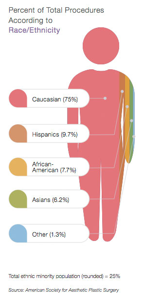 Cosmetic Surgery by Race