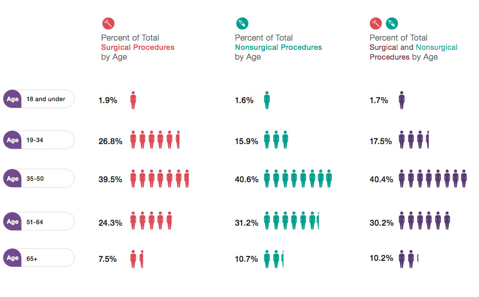 Top Procedures by Age